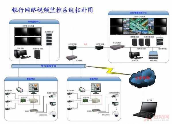 监控系统图 网络监控系统拓扑图例列举